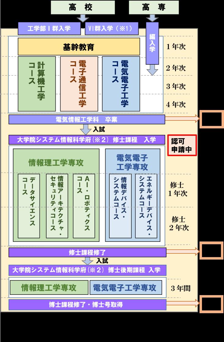 図1.工学部I群(電気情報工学科)入学後の流